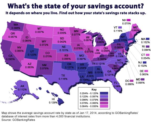 Average Savings Account Interest Rates