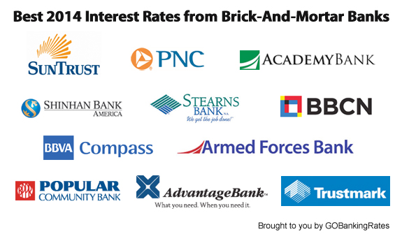 Average National Bank Rates In 2017